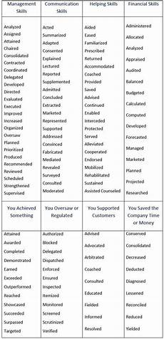resume writing action verbs powerful verbs that will make