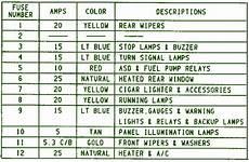1995 jeep wrangler fuse box diagram auto fuse box diagram