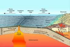 Peta Kota Proses Gempa Bumi