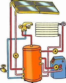 Solaranlagen F 252 R Heizung Und Brauchwarmwasser Energie