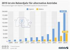 Infografik 2019 Ist Ein Rekordjahr F 252 R Alternative