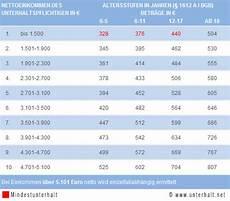 kindesunterhalt berechnen ausbildung b 252 rozubeh 246 r