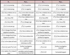 Calculus Formula Chart Curve Sketching Chart Ap Calculus Calculus