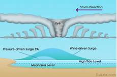what is a storm surge and how is it formed