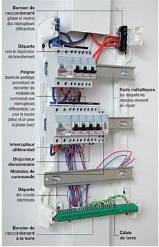 tableau electrique raccordement comprendre la composition de tableau 233 lectrique