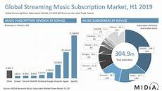 midia h1 2019 report spotify takes a strong lead in