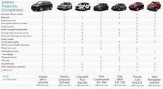 Suv Cargo Space Comparison Chart