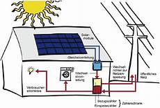 photovoltaik mea solar gmbh