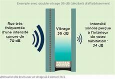 Isolation Phonique La Fen 234 Tre Pour S Isoler Du Bruit