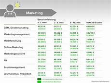 durchschnittsgehalt im 220 berblick das verdient deutschland