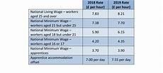2020 minimum wage uk statutory pay rates for 2019 co operatives uk newsroom