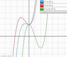 X Hoch 2 - funktionsschar f x x 179 kx 178 2 zeige dass es f 252 r alle werte