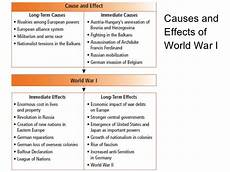 Ww2 Cause And Effect Chart Between The World Wars