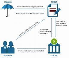 insurance premium finance company insurance premium financing the ultimate guide