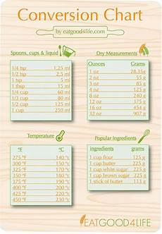 Cooking Equivalents Flour by Conversion Chart Food Charts Guides Substitution Charts