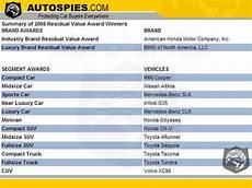 Car Resale Value List