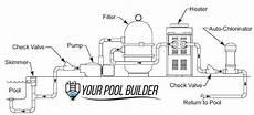 Swimming Pool Construction Swimming Pool Equipment