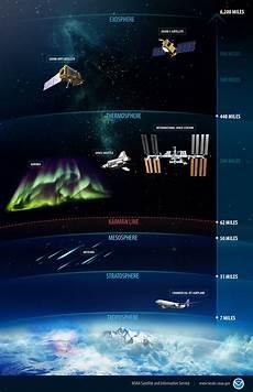 atmospheric room where is space noaa national environmental satellite