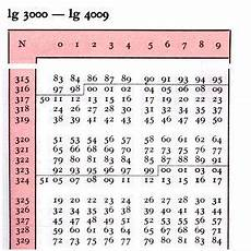rechnen mit der logarithmentafel 1