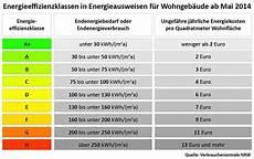 Energieeffizienzklasse Geb 228 Udestandards A Bis H