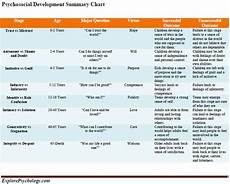 Erikson S 8 Stages Of Development Chart Psychosocial Development Summary Chart Free Printable