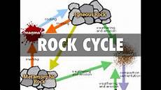 rock cycle and types explained physical geography youtube