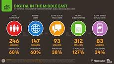 middle east social media usage trends revealed arabian gazette