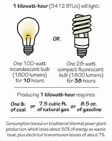 1 Exles Of Uses And Sources Of 1 Kilowatt Hour