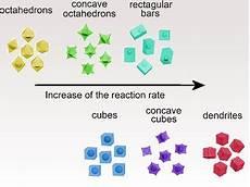 core shell nanocrystals any way shape or form chemviews magazine chemistryviews