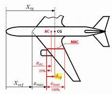 berechnung mittlere aerodynamische fl 252 geltiefe mac