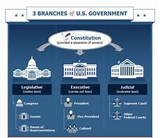how the u s government is organized rooster today