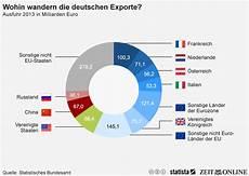 infografik wohin wandern deutschlands exporte statista
