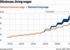 2020 minimum wage uk unemployment is rising page 4 the student room