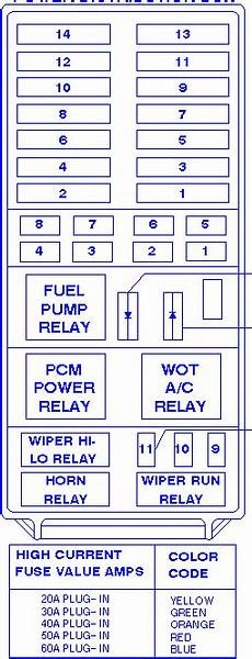 fuse diagram for 1997 ford explorer ford explorer with e a t c 1997 distribution fuse box block circuit breaker diagram 187 carfusebox