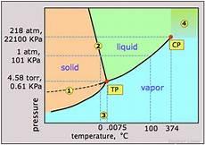 Supercritical Fluid Energy Education