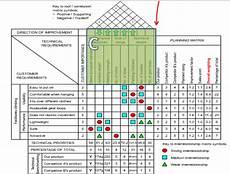 Gambar Quality Function Deployment Gambar Rumah Kualitas