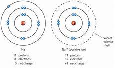 difference between a positive ion and a negative ion positive ion vs negative ion