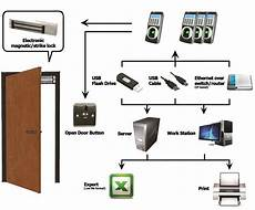 david link a 1300p biometric door access starter kit ebay