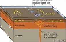 earth science prologue worksheets 13357 earth science activities by maricela alonso on volcanoes physics geology