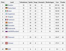 frauen em tabelle ewige tabelle wm deutschland in der ewigen wm tabelle