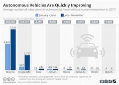 Chart Autonomous Vehicles Are Quickly Improving  Statista
