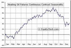 Heating Oil Price Chart 2015 Heating Oil Futures Ho Seasonal Chart Equity Clock