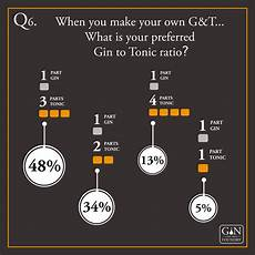gin tonic mischen ginfographic a gin infographic of 2014 stats