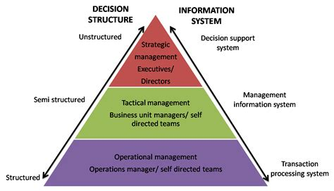 Organisational Knowledge Management