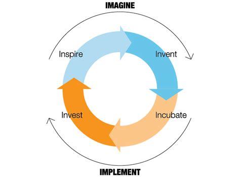 Open Social Innovation