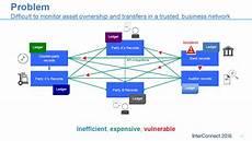 ibm is building an enterprise deployment for blockchain altoros