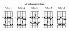 what is pentatonic scale guitar the basics of the minor pentatonic scale for guitar soundfly
