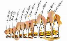Le Aus Weinflasche - d 233 gustation chagne 232 ve œnophilegood le des