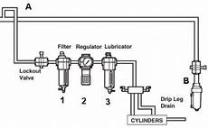 what is an frl filter regulator lubricator vmac