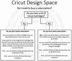 the non crafty crafter cricut design space do i need a